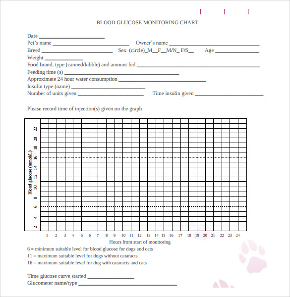 dog blood sugar chart - Intoanysearch - blood sugar levels chart printable