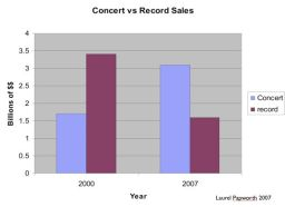 concert vs record