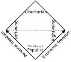 Relationships of political terms