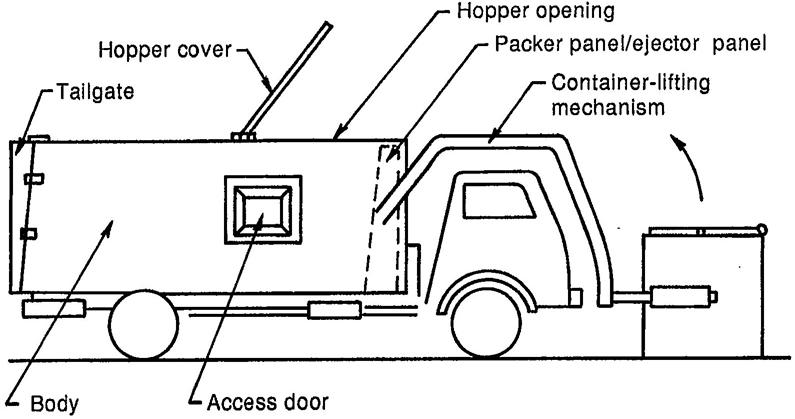 garbage truck diagram