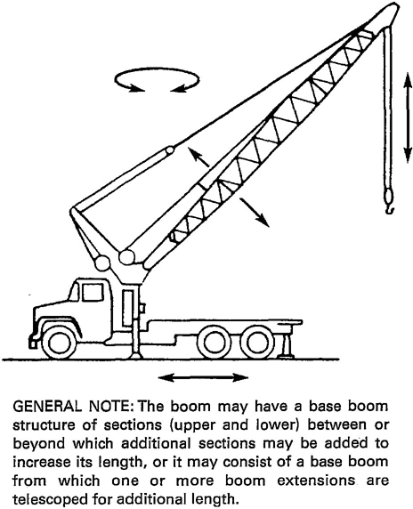 Labeled Diagram Of A Crane Truck Wiring Schematic Diagram