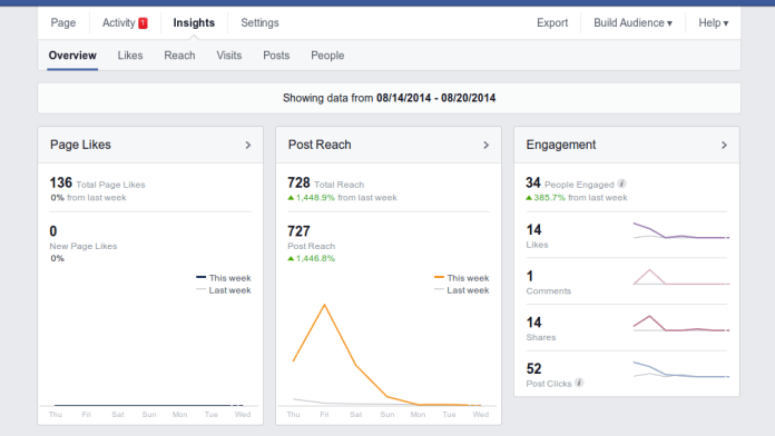 Weekly reach routinely exceeds my page likes by almost an order of magnitude.