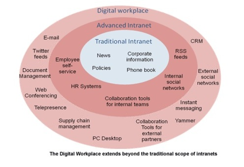 Digital workplace maturity model Digital Workplace Pinterest - child actor resume