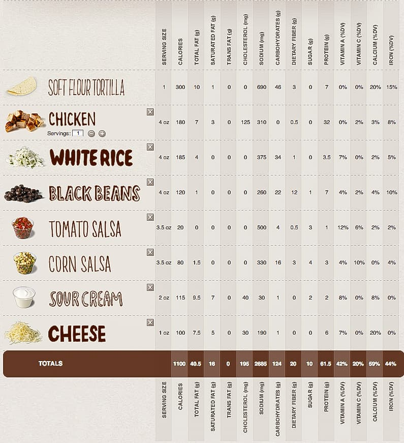 Nutrition Guide Chipotle - Menubizzybeesevents \u2022
