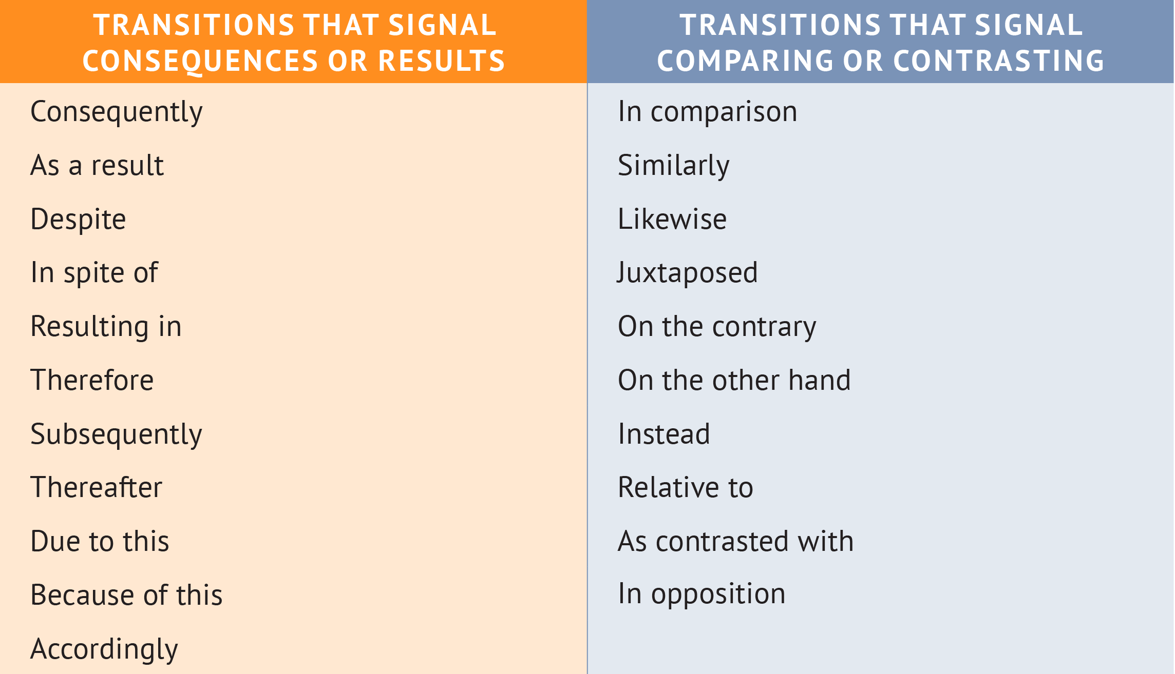 good transitions for formal essays Linking & connecting words it is essential to understand how linking words, as a part of speech, can be used to combine ideas in writing - and thus ensure that ideas within sentences and paragraphs are elegantly connected - for the benefit of the reader.