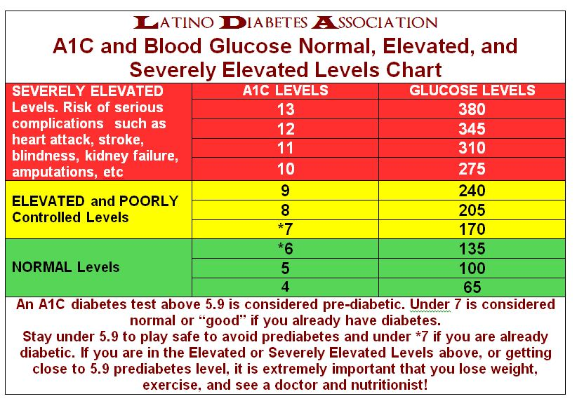 Normal blood sugar chart age - blood pressure chart by age and weight