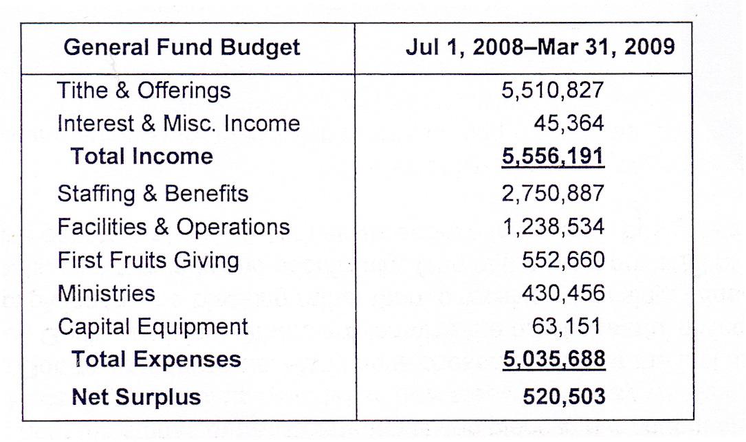 sample of church financial report