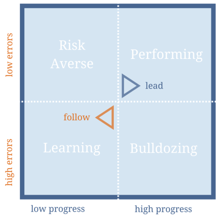 Leaders balance progress and errors to move from learning to performing