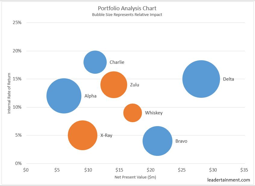 Two Essential Charts for Portfolio Project Management leadertainment - bubble chart