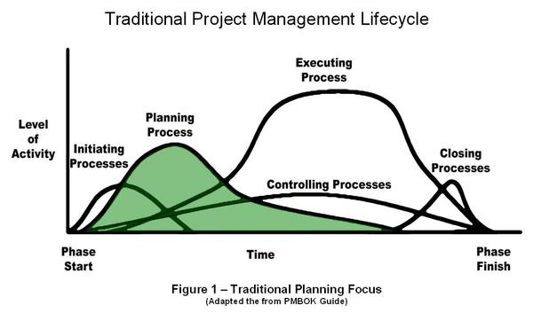 Project life cycle - level of activity in each process (Initiating - entry level sales resume