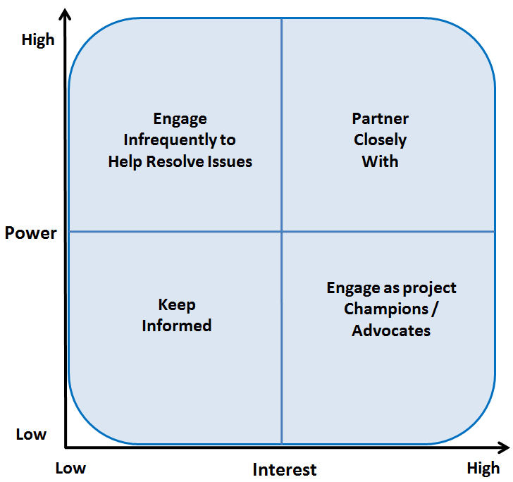 LeadingAnswers Leadership and Agile Project Management Blog PMBOK