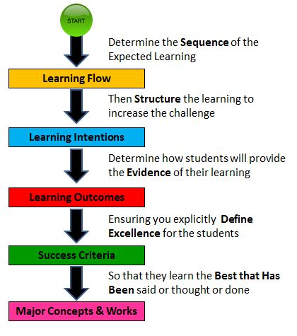 Lesson Planning End At the Start @LeadingLearner - lesson planning