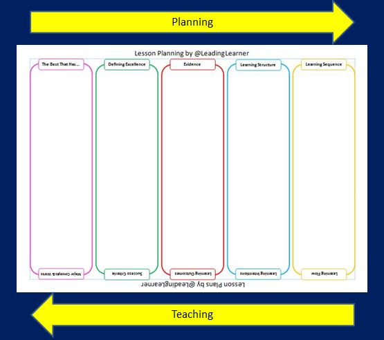 Lesson Planning Start At the End @LeadingLearner - lesson planning