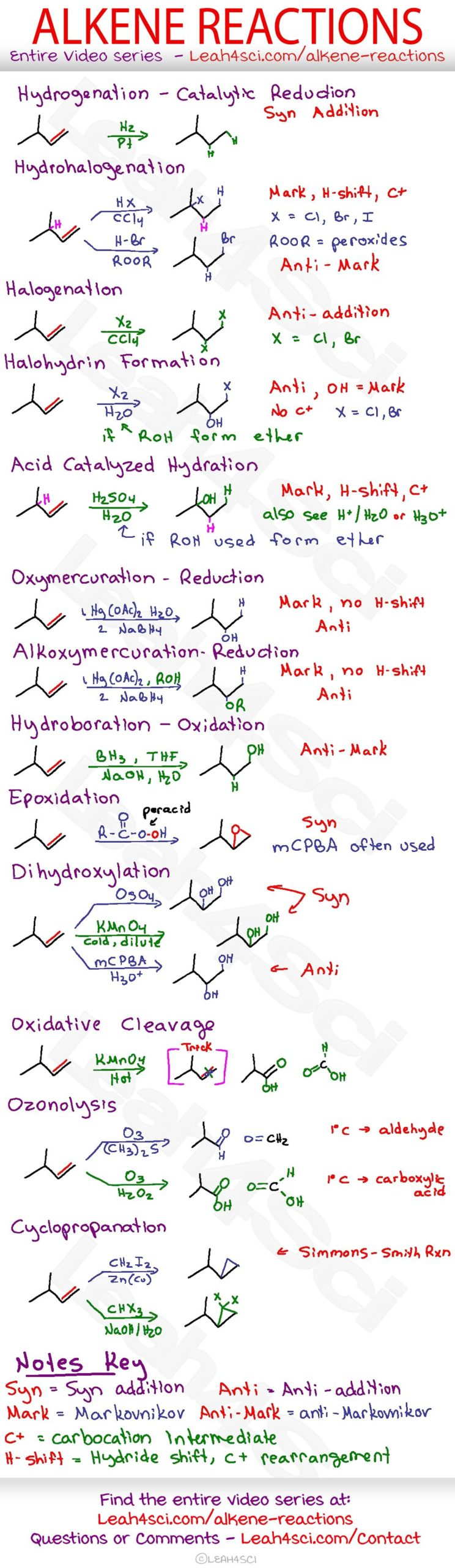 Alkene Reactions Organic Chemistry Cheat Sheet Study Guide - Online Test For Chemical Reactions And Equations