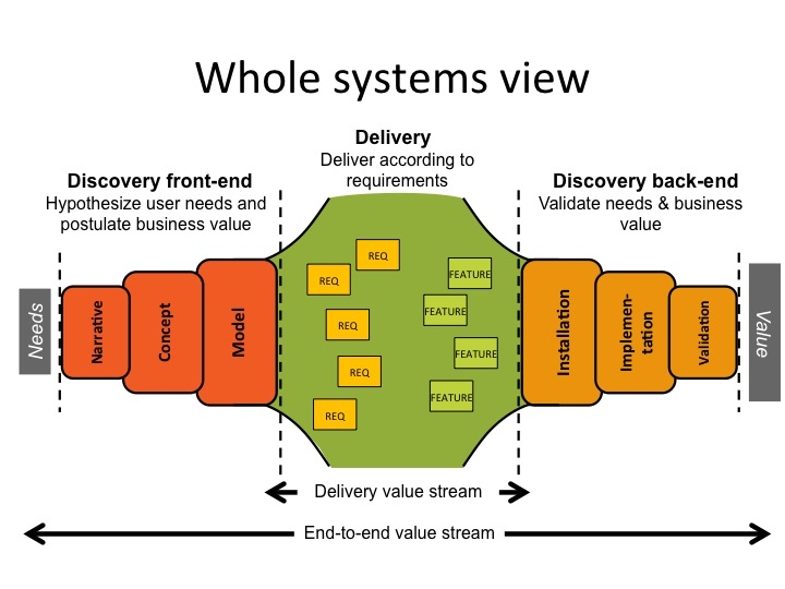 Discovery and the whole systems Kanban Lean Adaptive Leadership