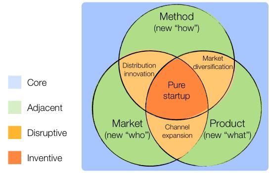 venn diagram method
