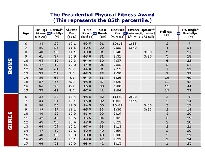 physical fitness chart - Onwebioinnovate