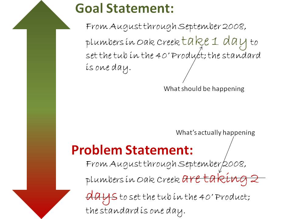 How to Write a Goal Statement Lean Homebuilding