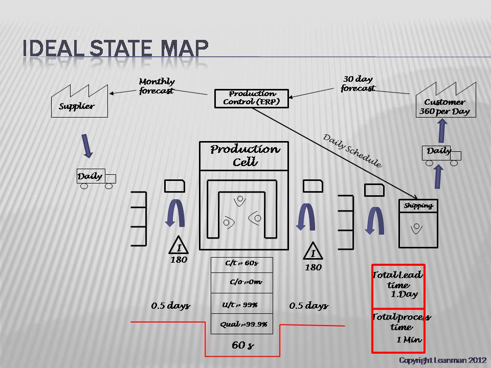Creating your Ideal and Future State Value Stream Map Lean
