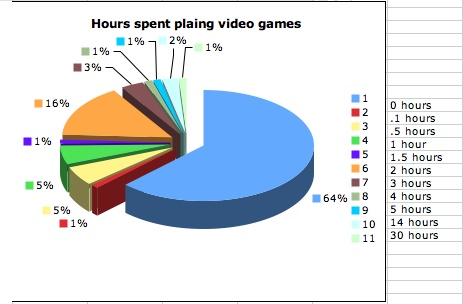 Chap 2 Who Plays Video Games? Statistics Class