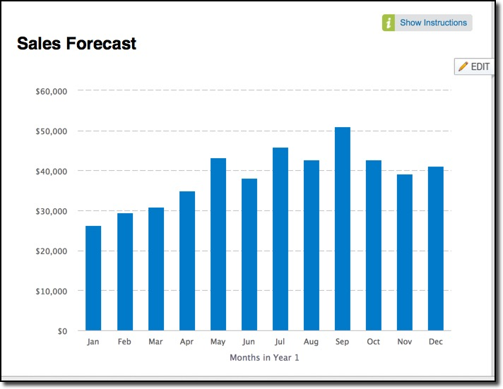 How to Forecast Sales with LivePlan Lean Business Planning - Sales Forcast