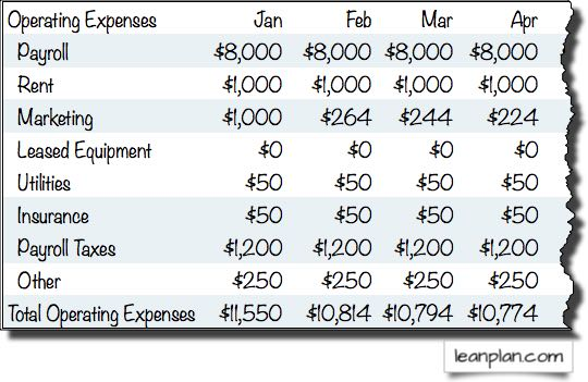 How to Budget Expenses Lean Business Planning