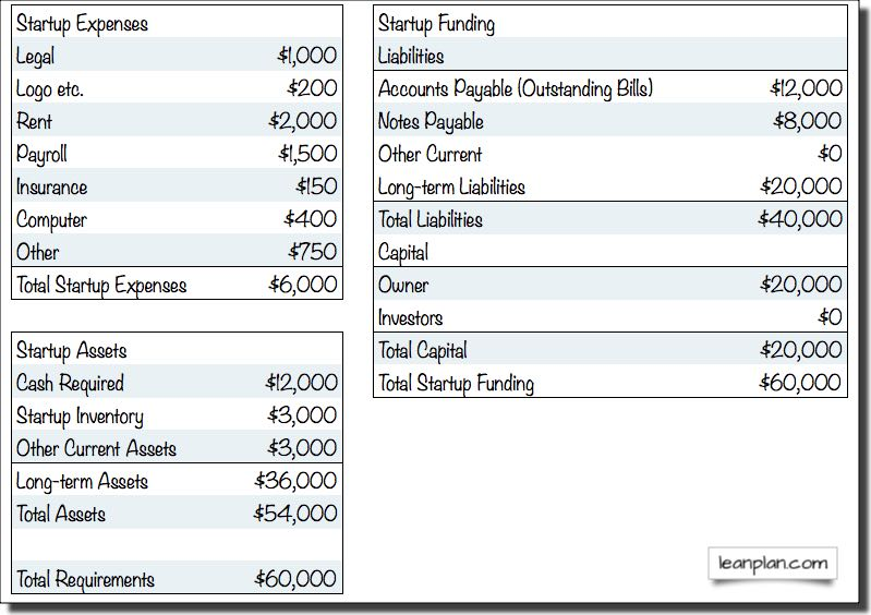 Appendix A Starting Costs Lean Business Planning - startup expenses