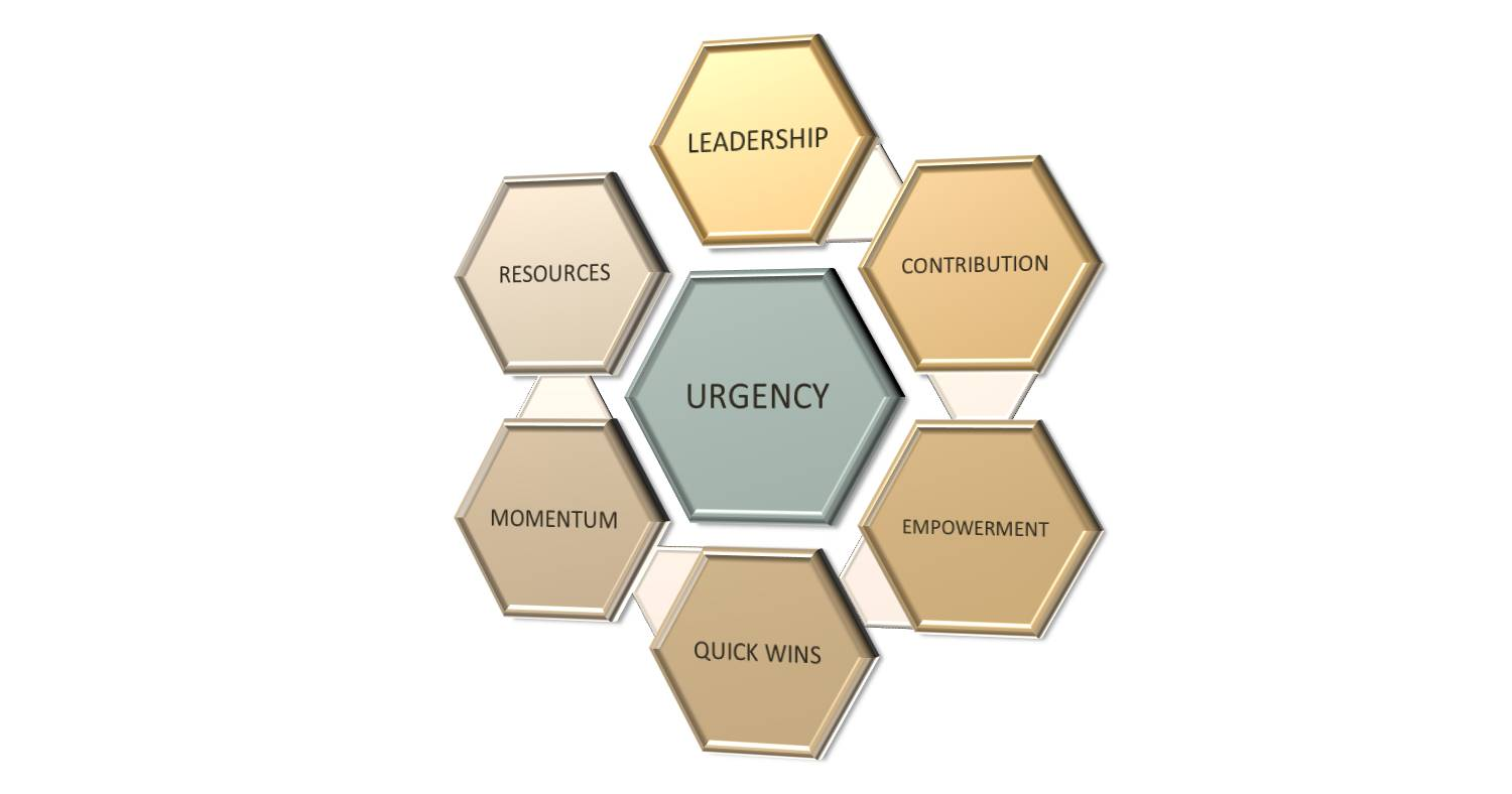 Lean Leadership Instill A Sense Of Urgency Lean Teams Usa Continuous