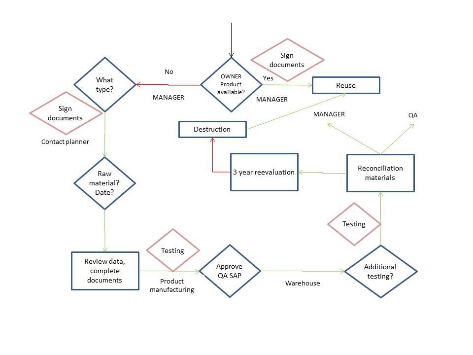 Process map lean voodoo