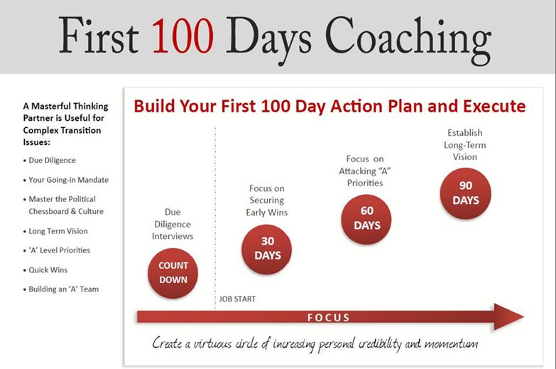 first 100 day plan template