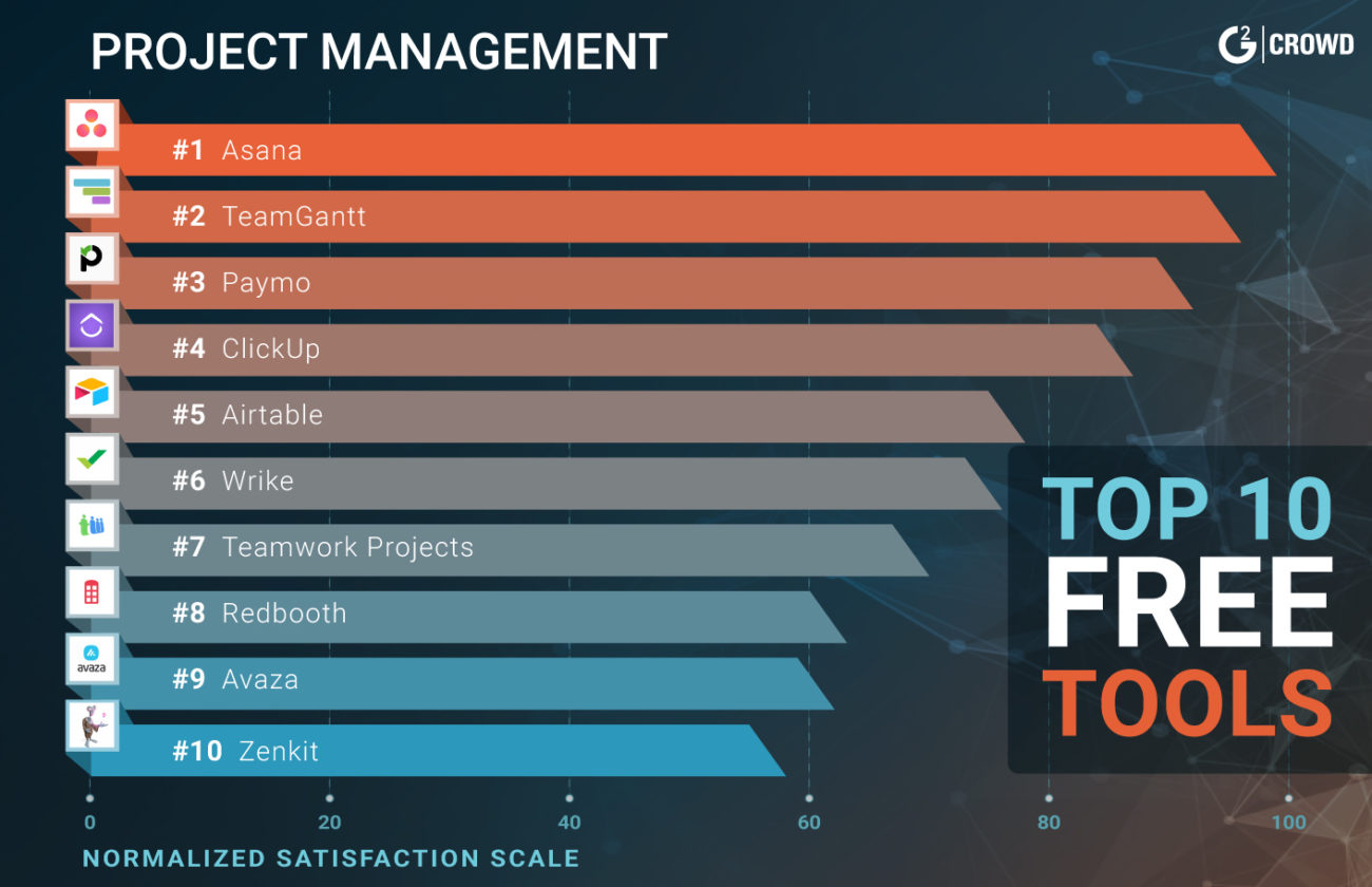21 Best Free Project Management Software Solutions for 2019