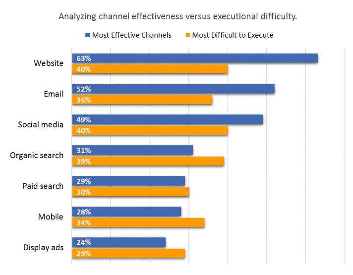 Omnichannel Marketing What it is, Why it Matters, and How to Execute it