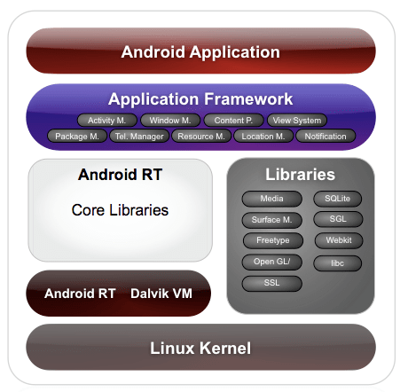 resume making software for android android android architecture