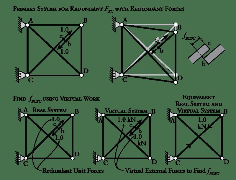 simple bridge forces diagram