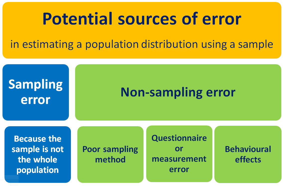 Sampling Error And Non Sampling Error Creative Maths