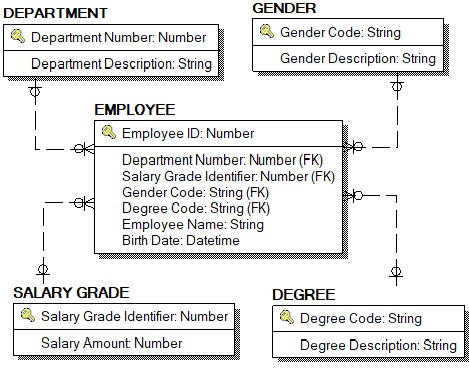 What is Entity Relationship Diagram (ER Diagram) or ERD