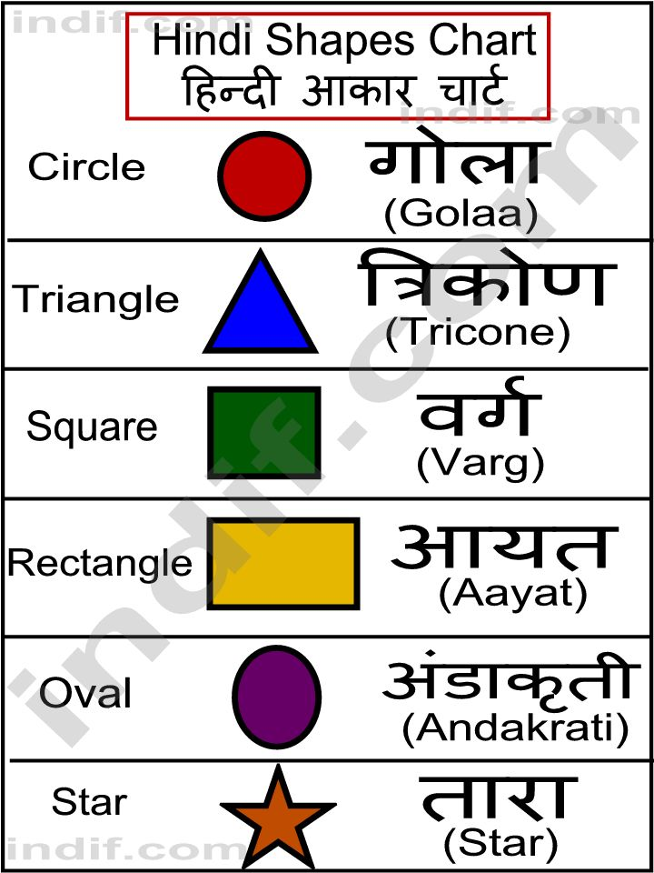 Geometric Shapes Chart How To Get A Level Describing D Shapes St