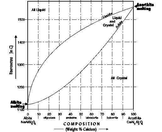 composition of atmosphere diagram