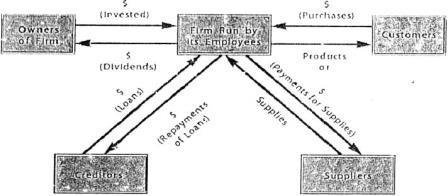 Skema interaksi bisnis antara pemilik pegawai pembeli dan suplier
