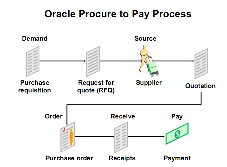 process flow diagram for purchase department