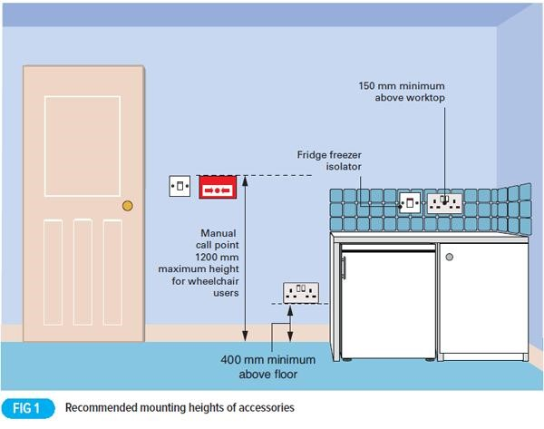 Heights of electrical equipment in dwellings - Technique Learning