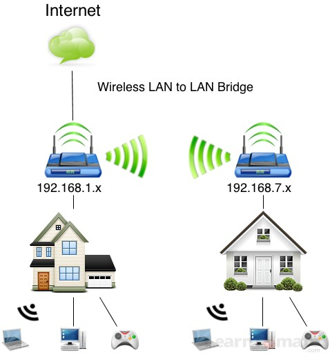 Choose a Wireless Bridge Mode For Your Tomato Network