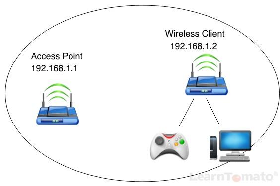 Setup a Wireless Ethernet Bridge On Your Tomato Router