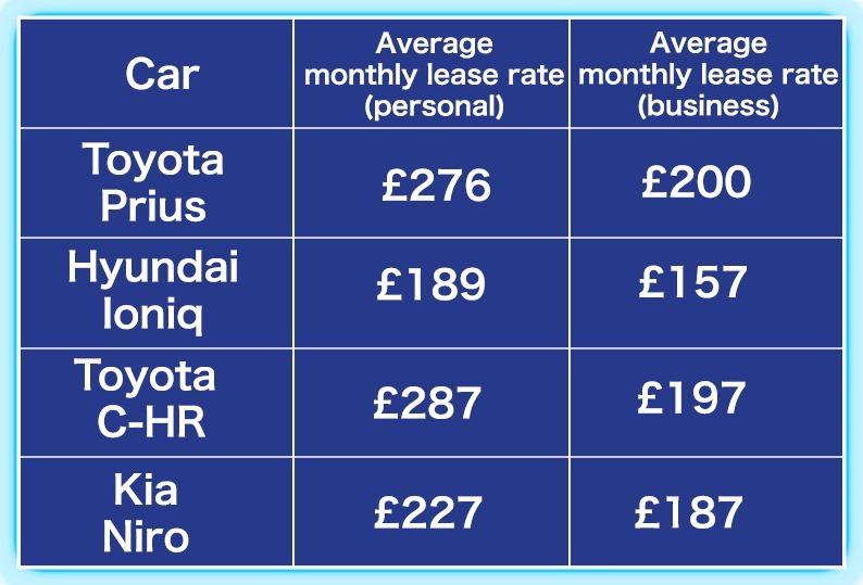 The ultimate hybrid rumble Toyota Prius vs Hyundai Ioniq vs Toyota - compare leasing prices