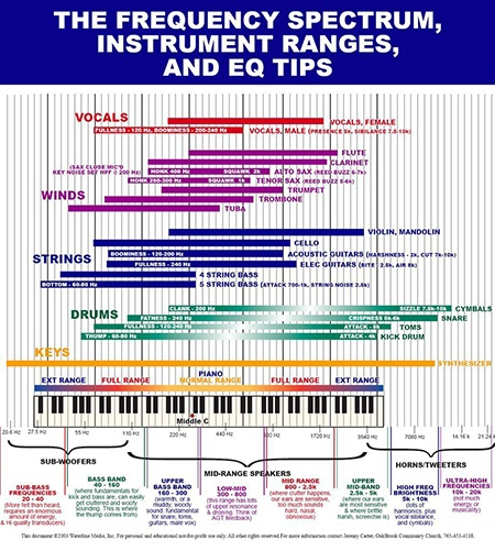 EQ Cheat Sheet? Frequency Charts for Mixing Hurt More Than Help! LN