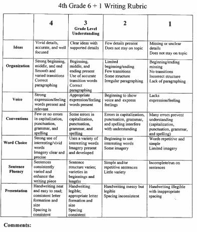 Philosophy Wikipedia 4th Grade 61 Traits Writing Rubric Lee Chayots