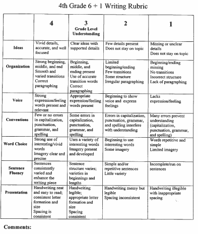 writing a resume rubric resumecover letter page jobstar job search guide 4th grade 61 traits writing