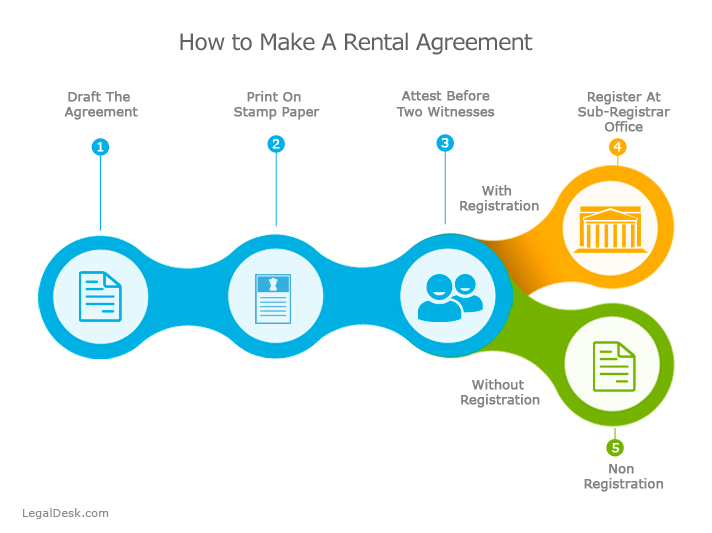 Simple Rental Agreement Format Online - agreement