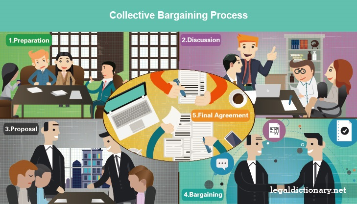 Collective Bargaining - Definition, Processes and Examples