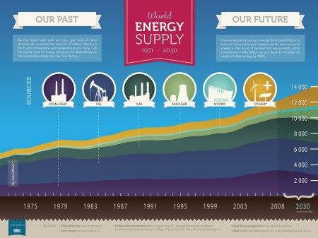 Future Resources Of Energy